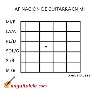 Afinación estándar de guitarra en Mi